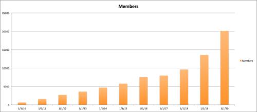 member growth